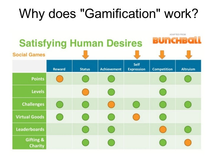 http://image.slidesharecdn.com/chiragpatelgamificationofhealthchicagohealth20-110725081728-phpapp01/95/gamification-of-health-by-chirag-patel-chicago-health-20-20-728.jpg?cb=1320331994