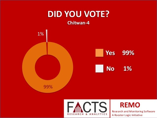 DID YOU VOTE? Chitwan-4 1%  Yes  99%  No  1%  99%  REMO Research and Monitoring Software A Rooster Logic Initiative