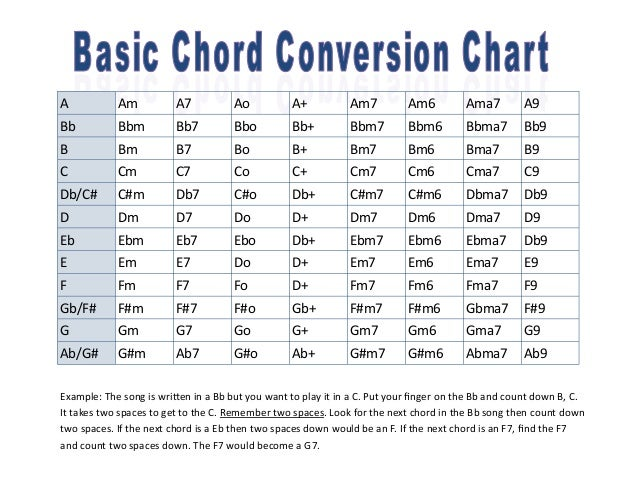 Guitar Chord Conversion Chart