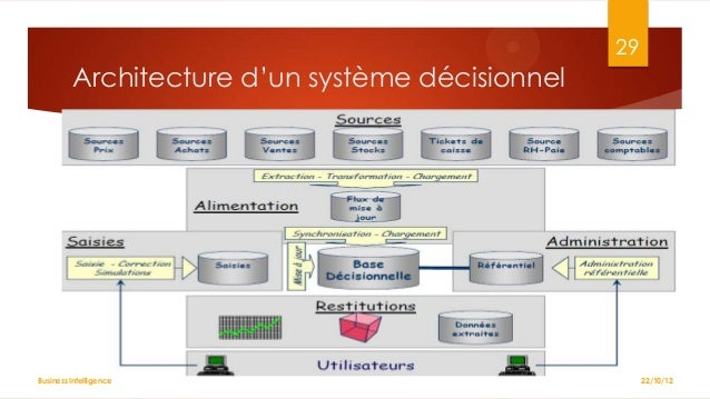 Chp1 introduction l 39 informatique d cisionnelle for Definition architecture informatique