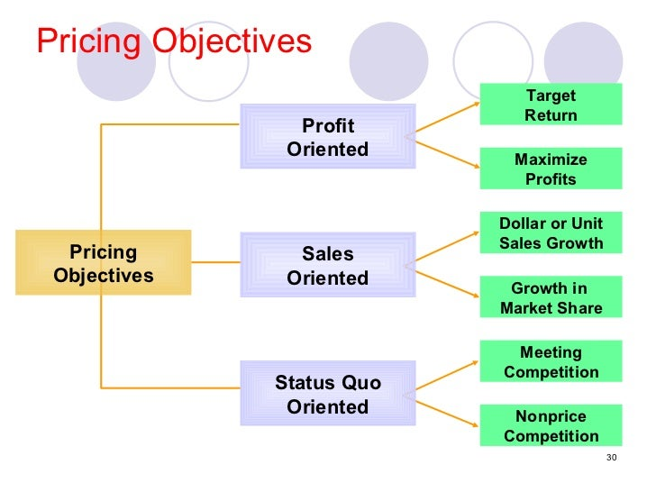 target return objective pricing Pricing strategies overview  mark-up targeted return for shareholders  profit-maximization target return goals other pricing objectives status quo.