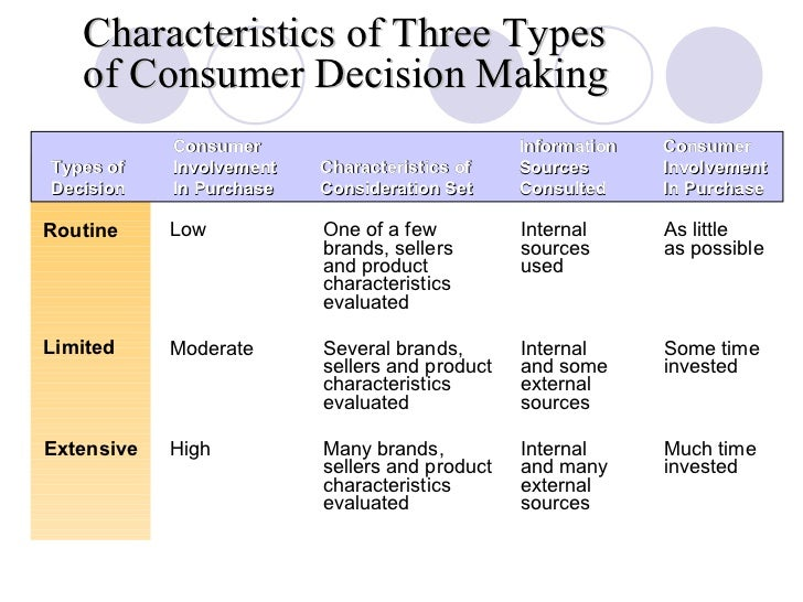 types of decision making models – to use when making a decision types of decision making models • compensatory • noncompensatory • can be either normative or descriptive.