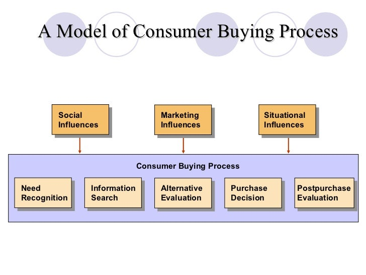 Purchasing Process Model Chp 7 online customer behavior