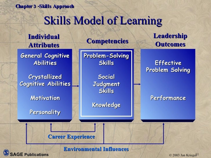 the report on the leadership skills