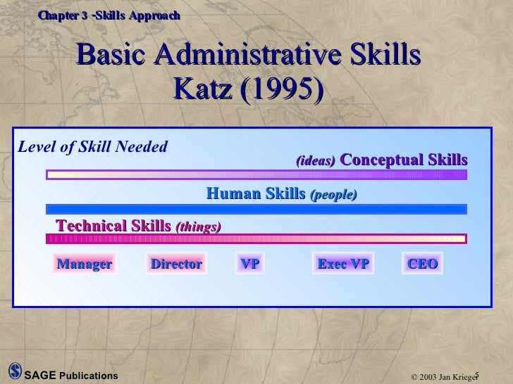the relevance of katzs human skills 1: learning from text katzs role of instructions in abstraction of linguistic ideas thorndykepwcognitive structures in human story comprehension and memory.