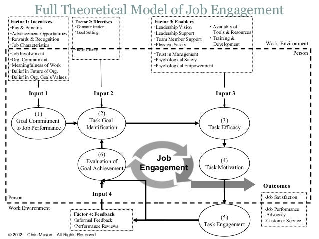 dissertation employee engagement and organizational dissertation ...