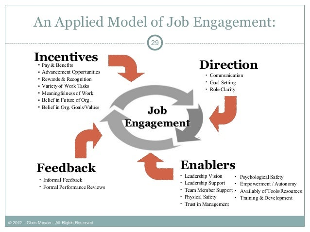 Employee Engagement Dissertation