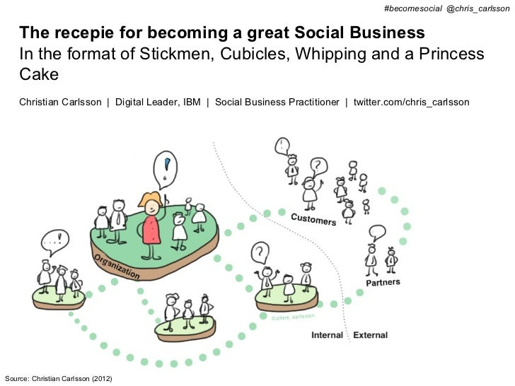 #becomesocial @chris_carlsson    The recepie for becoming a great Social Business    In the format of Stickmen, Cubicles, ...