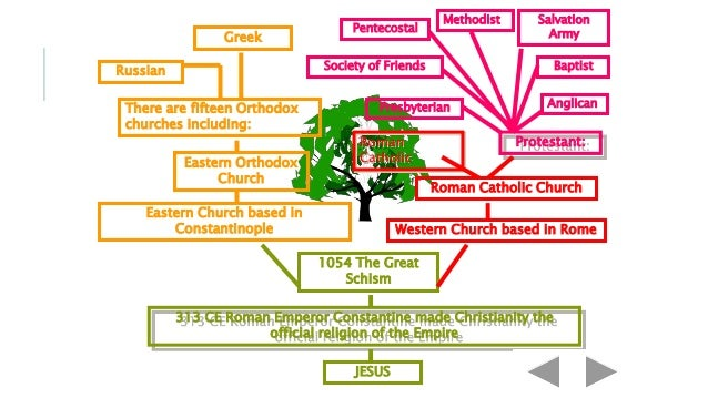 what is the catholic church relationship to other christian denominations