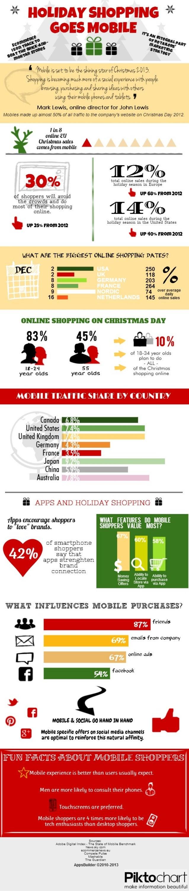 Christmas mobile shopping