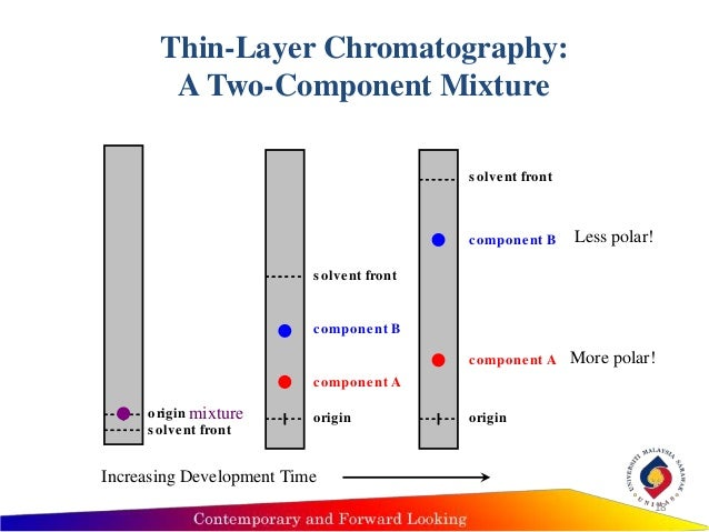 lehman thin layer chromatographic analysis of drug components