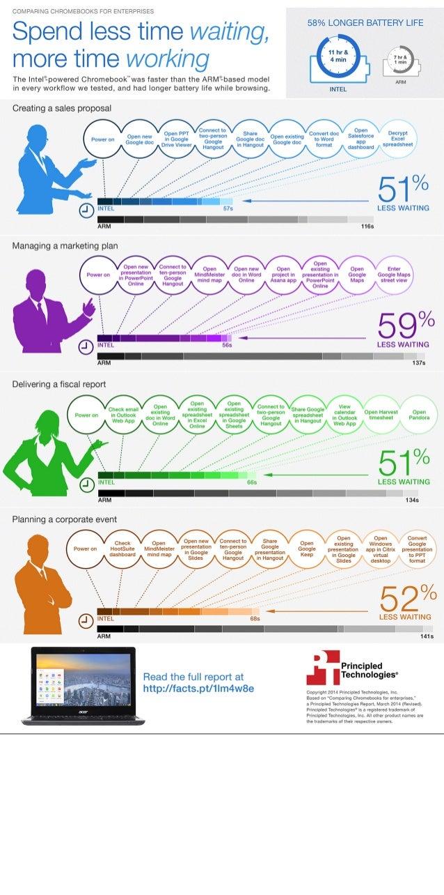 Comparing Chromebooks for enterprises - Infographic