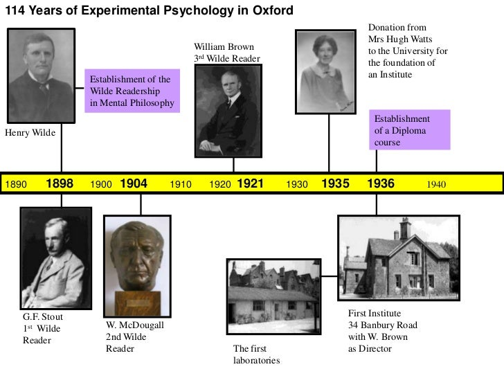 Chronology of Experimental Psychology in Oxford