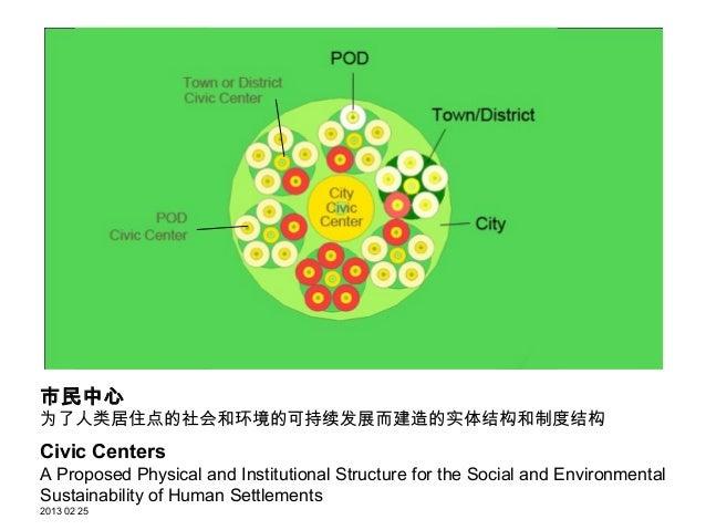 市民中心  为了人类居住点的社会和环境的可持续发展     而建造的实体结构和制度结构                 Civic CentersA Proposed Physical and Institutional Structurefo...