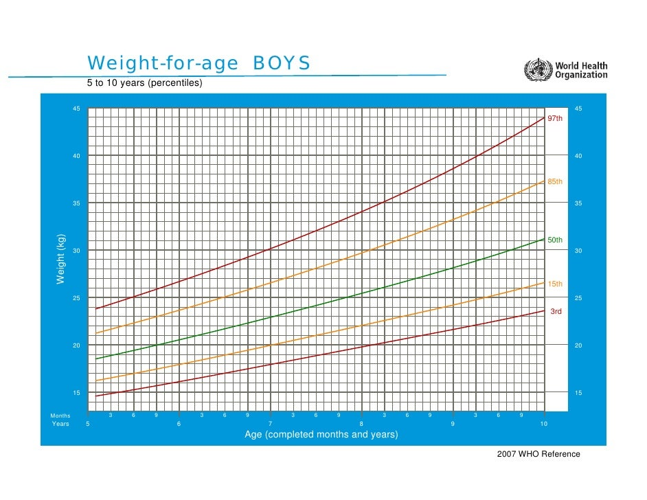 Weight-for-age BOYS                     5 to 10 years (percentiles)                 45                                    ...