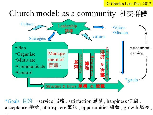 Church model as a social commmunity