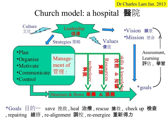 Dr Charles Lam Jan. 2013           Church model: a hospital 醫院      Culture          Leadership      文化                   ...