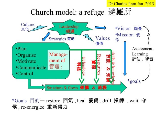 Dr Charles Lam Jan. 2013        Church model: a refuge 避難所   Culture        Leadership   文化                               ...