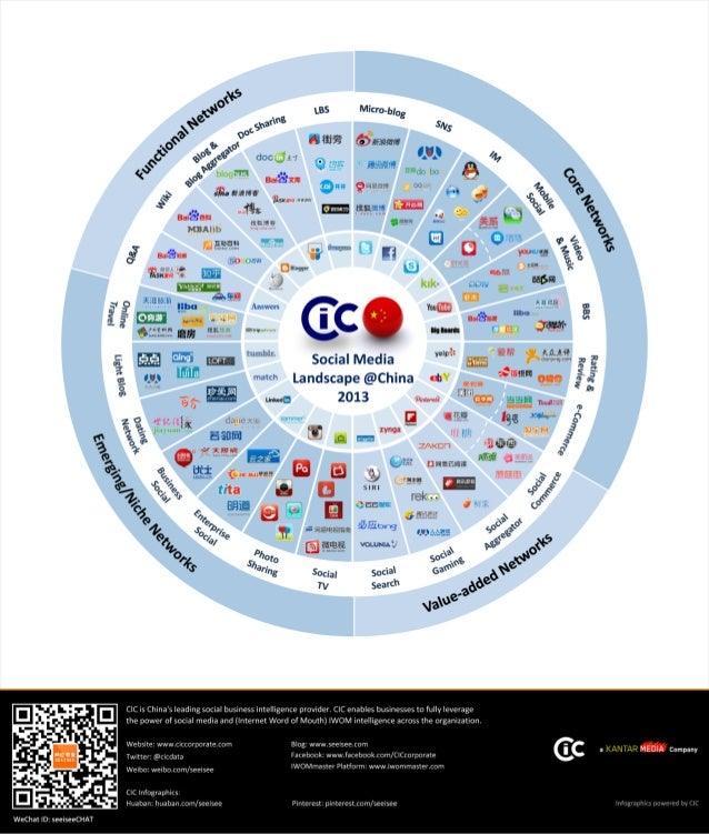 CIC China Social Media Landscape 2013