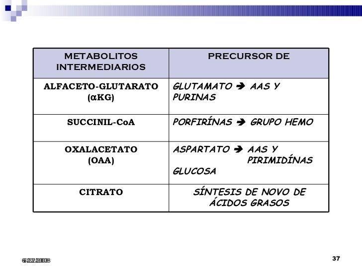 Unidad-I: OXIDACIONES BIOLÓGICAS (Cuestionario p/semana: 14-21 agosto, 2016) Ciclo-de-krebs-37-728