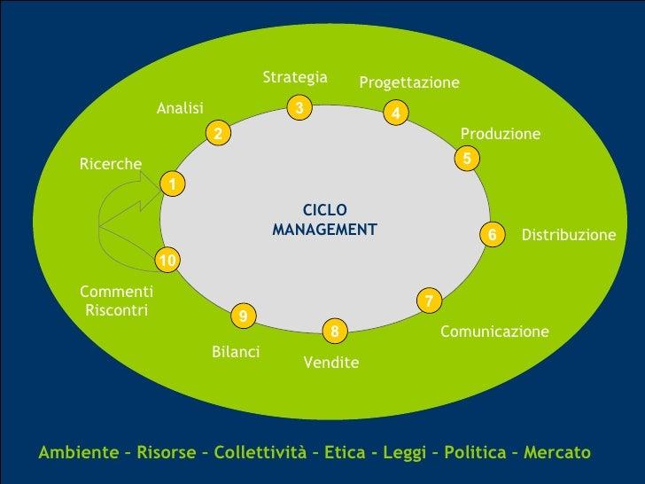 CICLO MANAGEMENT 1 Ricerche 2 Analisi 3 Strategia 4 Progettazione 5 Produzione 6 Distribuzione 7 Comunicazione 8 Vendite 9...