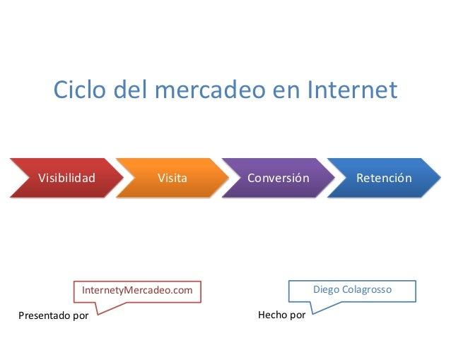 Ciclo del mercadeo en Internet   Visibilidad            Visita    Conversión           Retención            InternetyMerca...