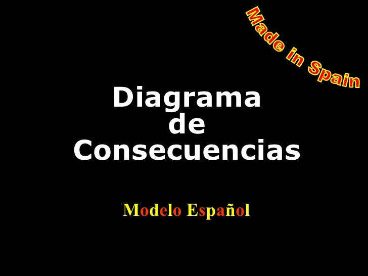 Diagrama de Consecuencias M o d e l o   E s p a ñ o l  Made in Spain