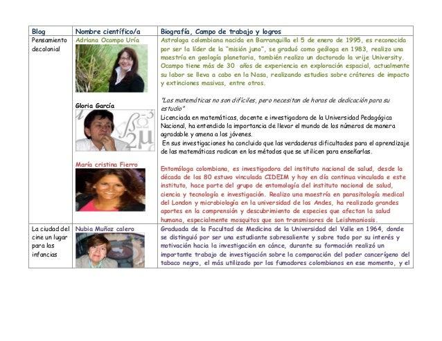 Blog Nombre científico/a Biografía, Campo de trabajo y logros Pensamiento decolonial Adriana Ocampo Uría Gloria García Mar...