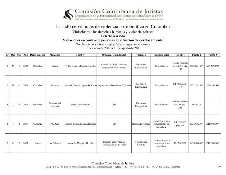 Listado de víctimas de violencia sociopolítica en Colombia                                                           Viola...