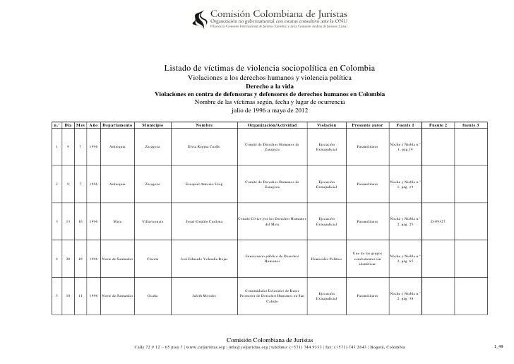 Listado de víctimas de violencia sociopolítica en Colombia