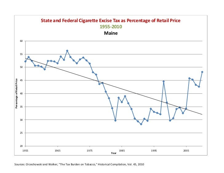 Cigarette excise tax add data 04 11
