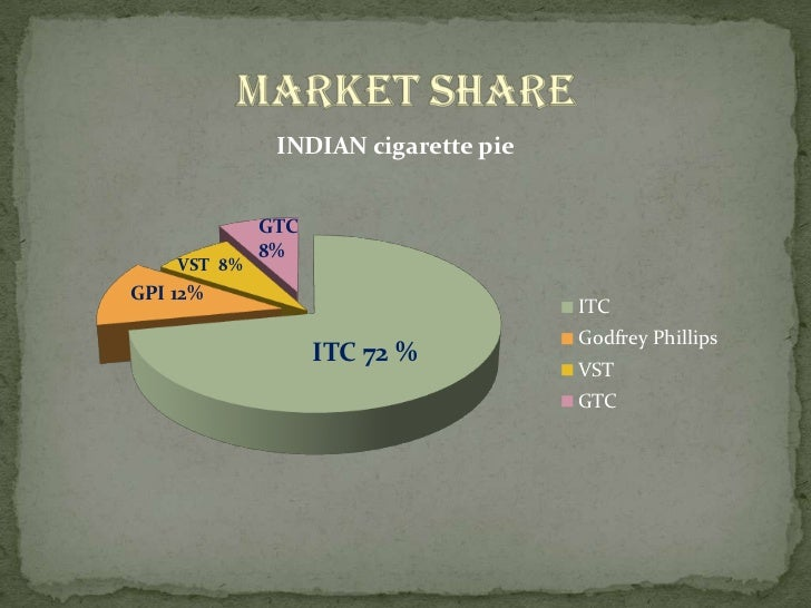 pricing strategy by the indian cigarette Globally, the tobacco industry spends large sums of money on advertising  a list of pages in the category advertising strategy tobaccotactics resources.