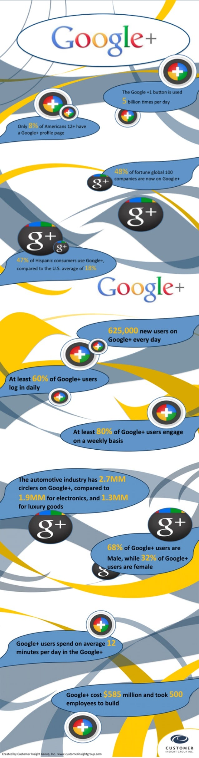 What Marketers Need to Know about Google+ (Infographic)