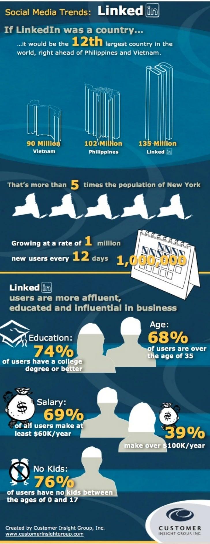 INFOGRAPH: 2012 LinkedIn Stats