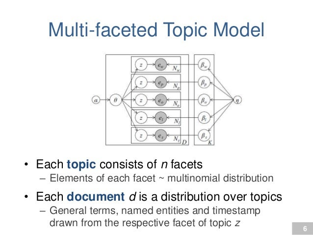 Happy Birthday, Multi-Facets! Dynamic-multifaceted-topic-discovery-in-twitter-6-638