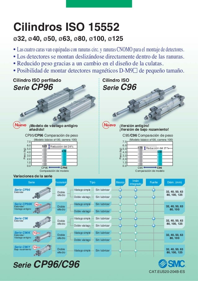 Cilindros ISO 15552 ø32, ø40, ø50, ø63, ø80, ø100, ø125 Serie C96 • Las cuatro caras van equipadas con ranuras circ. y ran...