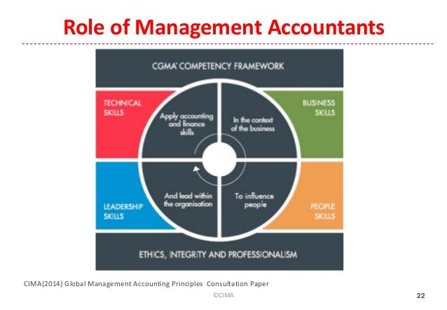 Accounting For Management Decision