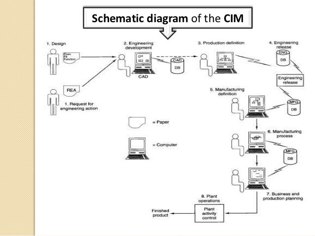 similiar schematic diagram of laptop computer components keywords schematic diagram of computer components wiring diagram bmw image
