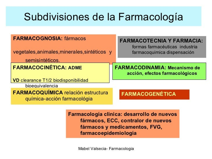 Subdivisiones de la Farmacología <ul><li>FARMACOGNOSIA:  fármacos  </li></ul><ul><li>vegetales,animales,minerales,sintétic...