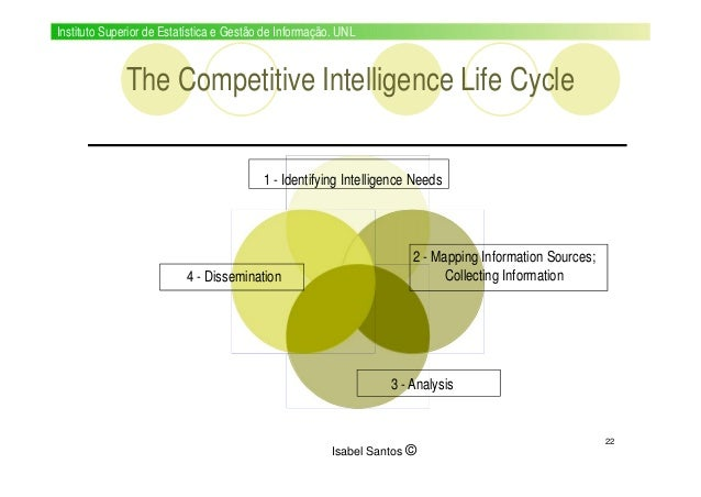 introduction to competitive intelligence Competitive intelligence (ci) - introduction dr ahmed nassar 2015 / 2016 competitive business intelligence (ci.