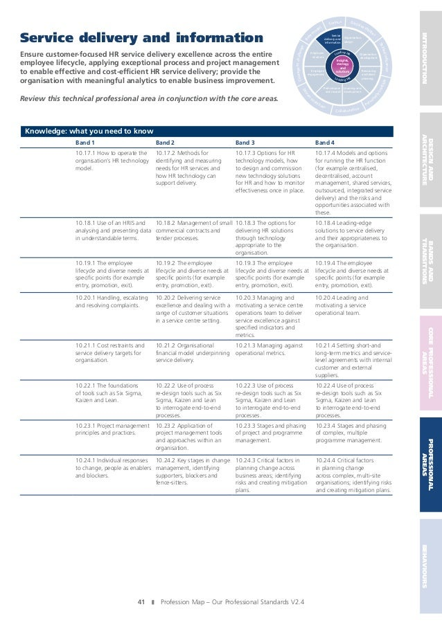 hr profession map Complete the capability map and receive a free personalised report  skill sets  with the lpi's online self-assessment tool for learning and hr professionals   the lpi believes this to be the largest view of an l&d professional's skills against .