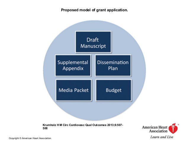 Proposed model of grant application. Krumholz H M Circ Cardiovasc Qual Outcomes 2013;6:507- 508 Copyright © American Heart...