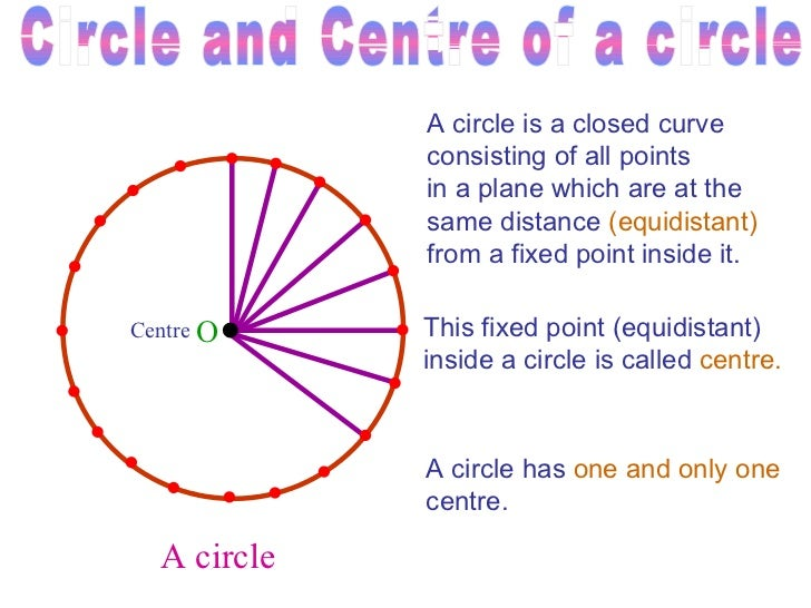 Circles Inside Circles Called Inside a Circle is Called