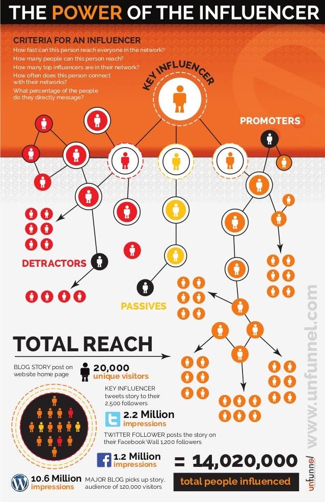 PASSIVES DETRACTORS PROMOTERS KEY INFLUENC ER THE POWER OF THE INFLUENCER www.unfunnel.comAGILEMARKETINGINMOTION BLOG STOR...