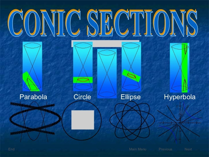Next CONIC SECTIONS Parabola Circle Ellipse Hyperbola Quadratic Relations Previous Main Menu End
