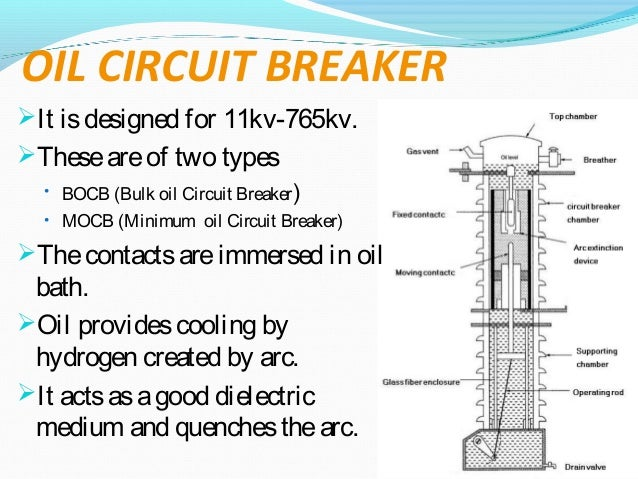 Classification Circuit Breaker Oil Circuit Breakerit is