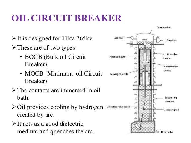 Classification Circuit Breaker Oil Circuit Breaker  it is