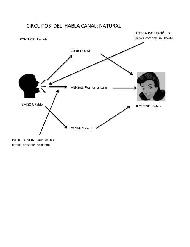 Circuito Del Habla : Circuito del habla