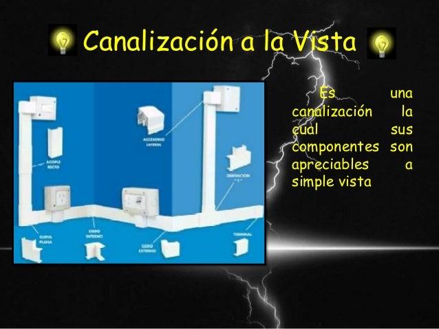 Circuitos el ctricos domiciliarios - Instalacion electrica vista ...