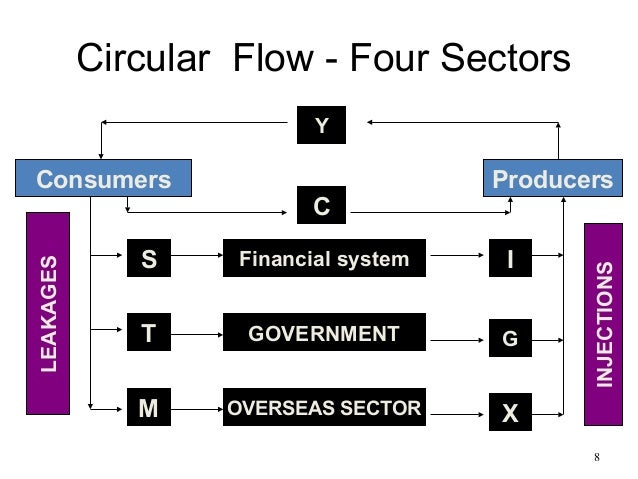 the five sector circular flow model In three to five sentences, explain the role of the household in the circular flow model which role is the most important why - 2605697.